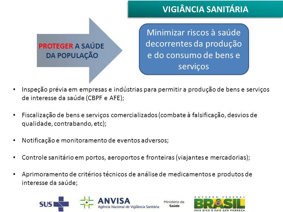 VIGIÂNCIA SANITÁRIA PROTEGER A SAÚDE DA POPULAÇÃO Minimizar riscos à saúde decorrentes da produção e do consumo de bens e serviços Inspeção prévia em