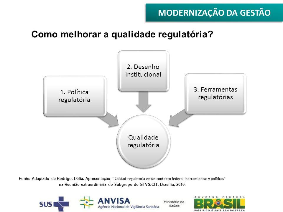 Como melhorar a qualidade regulatória? Fonte: Adaptado de Rodrigo, Délia. Apresentação Calidad regulatoria en un contexto federal: herramientas y polí