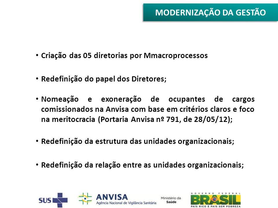 Criação das 05 diretorias por Mmacroprocessos Redefinição do papel dos Diretores; Nomeação e exoneração de ocupantes de cargos comissionados na Anvisa