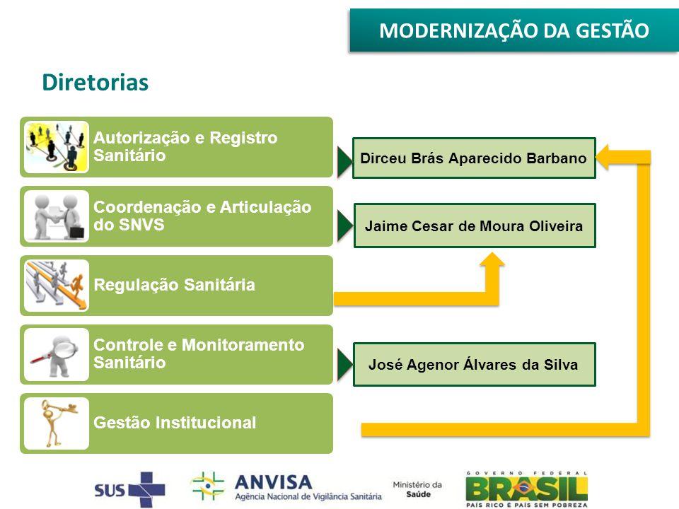 Autorização e Registro Sanitário Coordenação e Articulação do SNVS Regulação Sanitária Controle e Monitoramento Sanitário Gestão Institucional Dirceu