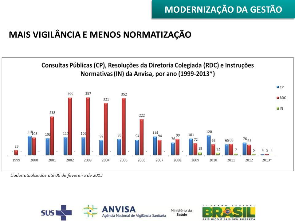MAIS VIGILÂNCIA E MENOS NORMATIZAÇÃO Dados atualizados até 06 de fevereiro de 2013 MODERNIZAÇÃO DA GESTÃO