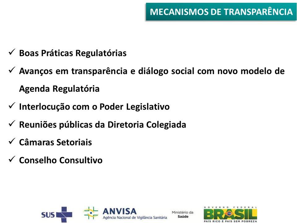 MECANISMOS DE TRANSPARÊNCIA Boas Práticas Regulatórias Avanços em transparência e diálogo social com novo modelo de Agenda Regulatória Interlocução com o Poder Legislativo Reuniões públicas da Diretoria Colegiada Câmaras Setoriais Conselho Consultivo