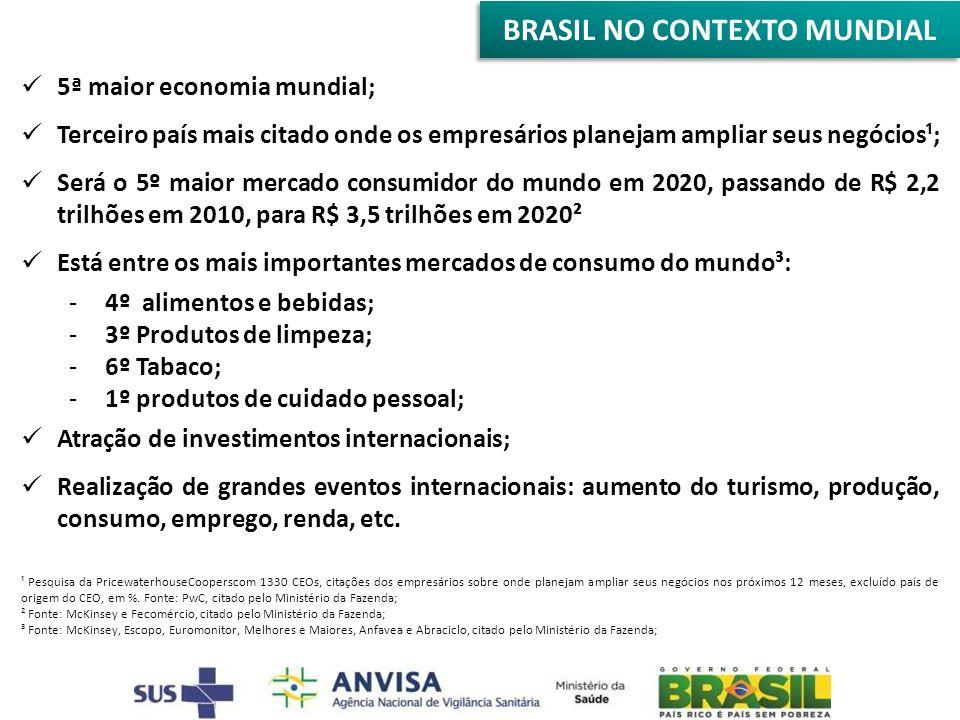 BRASIL NO CONTEXTO MUNDIAL 5ª maior economia mundial; Terceiro país mais citado onde os empresários planejam ampliar seus negócios¹; Será o 5º maior m