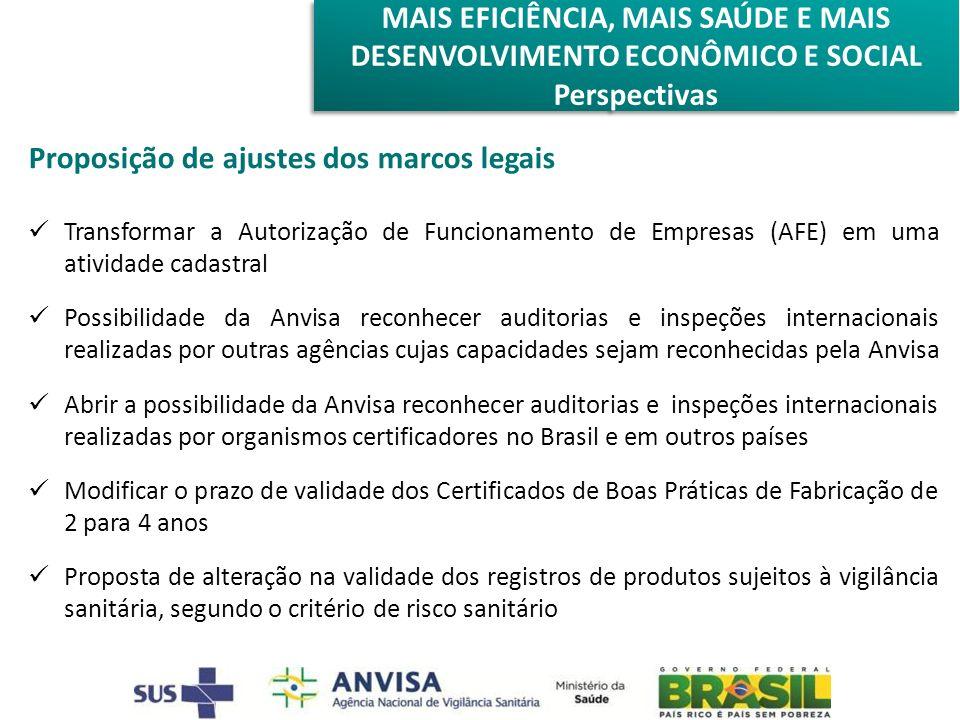 Proposição de ajustes dos marcos legais Transformar a Autorização de Funcionamento de Empresas (AFE) em uma atividade cadastral Possibilidade da Anvisa reconhecer auditorias e inspeções internacionais realizadas por outras agências cujas capacidades sejam reconhecidas pela Anvisa Abrir a possibilidade da Anvisa reconhecer auditorias e inspeções internacionais realizadas por organismos certificadores no Brasil e em outros países Modificar o prazo de validade dos Certificados de Boas Práticas de Fabricação de 2 para 4 anos Proposta de alteração na validade dos registros de produtos sujeitos à vigilância sanitária, segundo o critério de risco sanitário MAIS EFICIÊNCIA, MAIS SAÚDE E MAIS DESENVOLVIMENTO ECONÔMICO E SOCIAL Perspectivas MAIS EFICIÊNCIA, MAIS SAÚDE E MAIS DESENVOLVIMENTO ECONÔMICO E SOCIAL Perspectivas