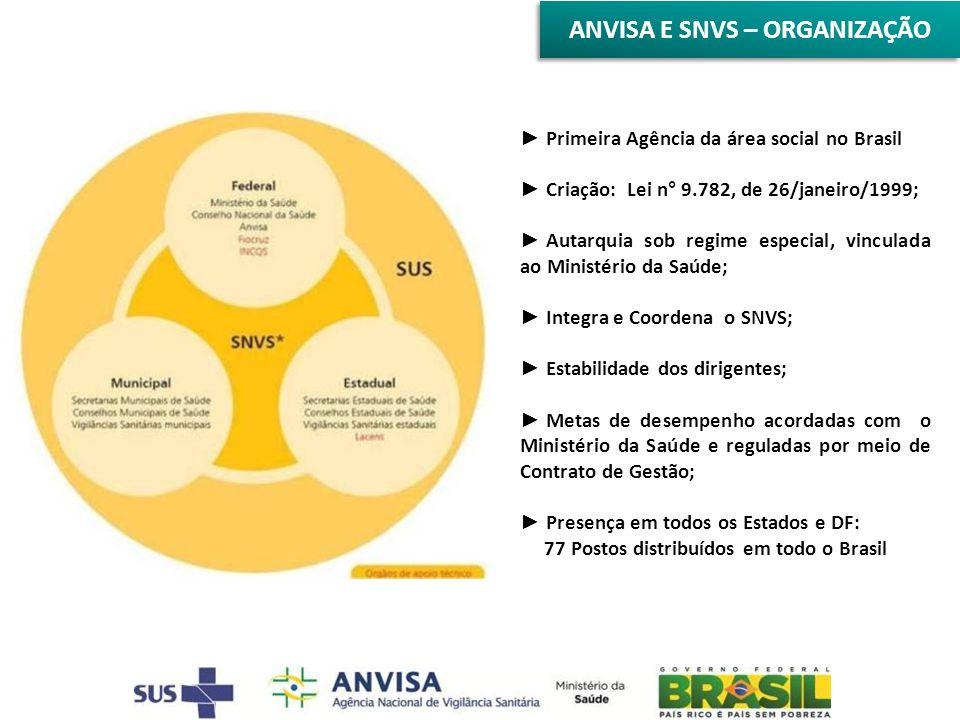 Primeira Agência da área social no Brasil Criação: Lei n° 9.782, de 26/janeiro/1999; Autarquia sob regime especial, vinculada ao Ministério da Saúde; Integra e Coordena o SNVS; Estabilidade dos dirigentes; Metas de desempenho acordadas com o Ministério da Saúde e reguladas por meio de Contrato de Gestão; Presença em todos os Estados e DF: 77 Postos distribuídos em todo o Brasil ANVISA E SNVS – ORGANIZAÇÃO