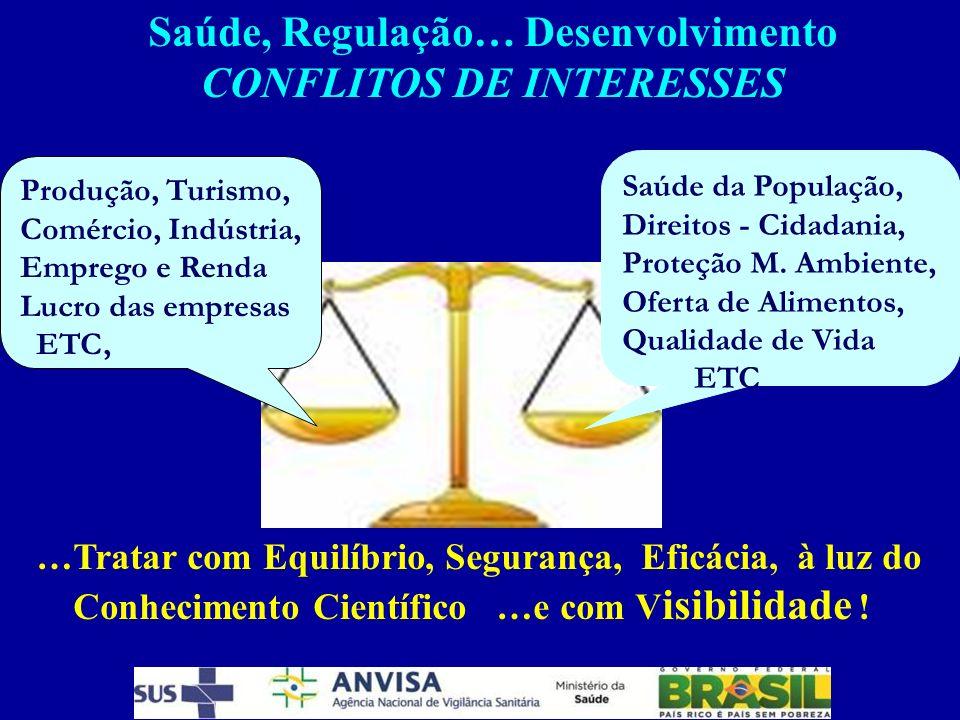Saúde, Regulação… Desenvolvimento CONFLITOS DE INTERESSES Saúde da População, Direitos - Cidadania, Proteção M. Ambiente, Oferta de Alimentos, Qualida