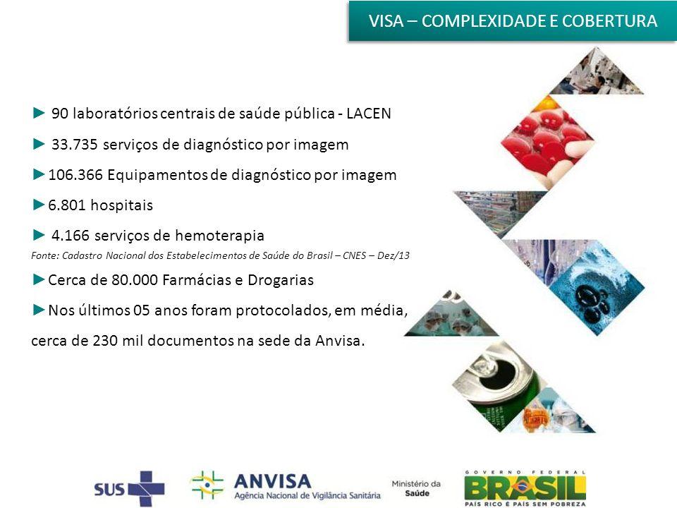 VISA – COMPLEXIDADE E COBERTURA 90 laboratórios centrais de saúde pública - LACEN 33.735 serviços de diagnóstico por imagem 106.366 Equipamentos de diagnóstico por imagem 6.801 hospitais 4.166 serviços de hemoterapia Fonte: Cadastro Nacional dos Estabelecimentos de Saúde do Brasil – CNES – Dez/13 Cerca de 80.000 Farmácias e Drogarias Nos últimos 05 anos foram protocolados, em média, cerca de 230 mil documentos na sede da Anvisa.