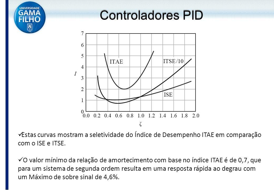 Estas curvas mostram a seletividade do Índice de Desempenho ITAE em comparação com o ISE e ITSE. O valor mínimo da relação de amortecimento com base n