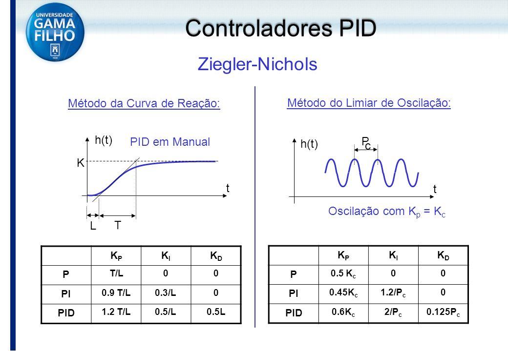 Controladores PID Ziegler-Nichols Método da Curva de Reação: t h(t) K L T Método do Limiar de Oscilação: t h(t) P c Oscilação com K p = K c PID em Man