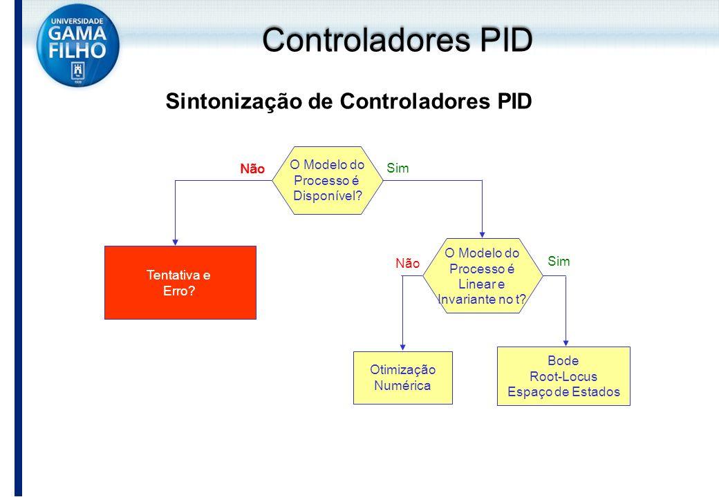 Sintonização de Controladores PID O Modelo do Processo é Disponível? O Modelo do Processo é Linear e Invariante no t? Sim Bode Root-Locus Espaço de Es