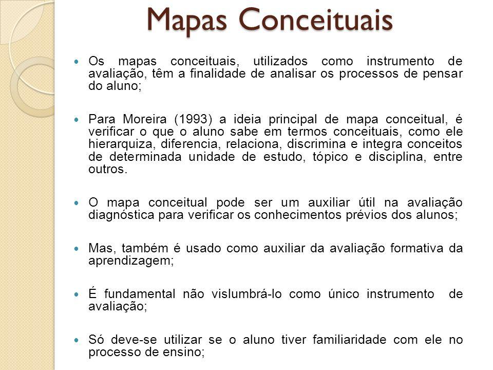 Os mapas conceituais, utilizados como instrumento de avaliação, têm a finalidade de analisar os processos de pensar do aluno; Para Moreira (1993) a id
