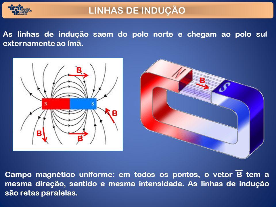 LINHAS DE INDUÇÃO As linhas de indução saem do polo norte e chegam ao polo sul externamente ao ímã. Campo magnético uniforme: em todos os pontos, o ve