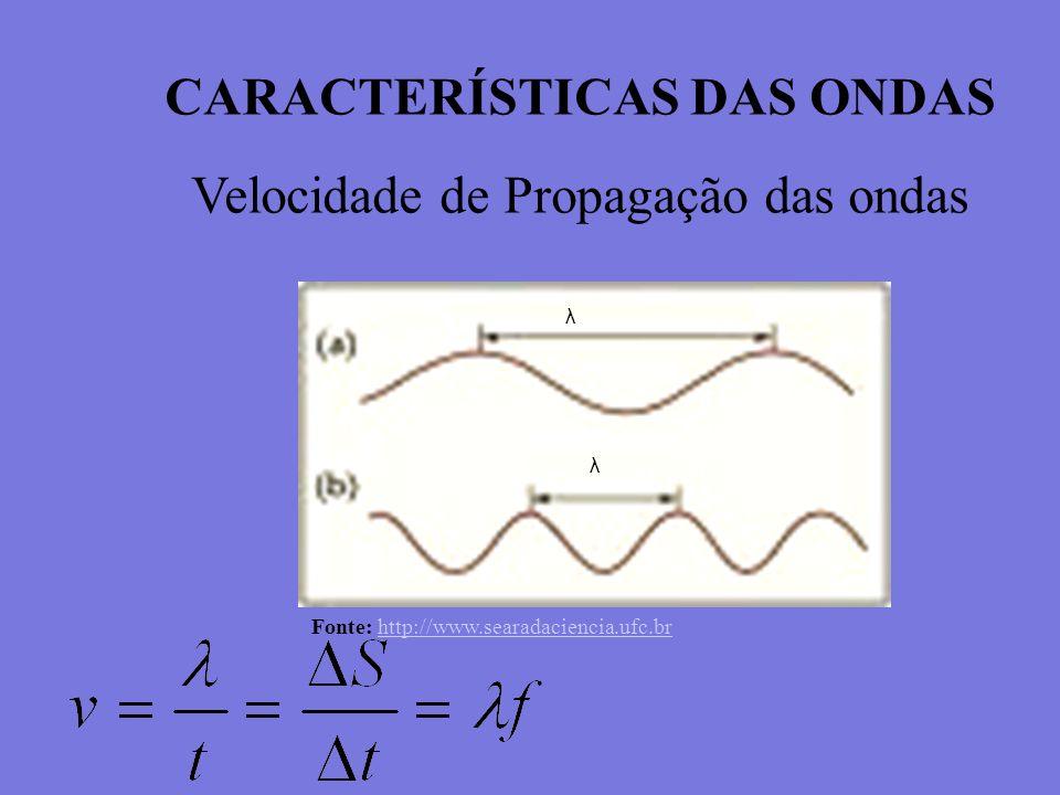 CARACTERÍSTICAS DAS ONDAS Velocidade de Propagação das ondas λ λ Fonte: http://www.searadaciencia.ufc.brhttp://www.searadaciencia.ufc.br