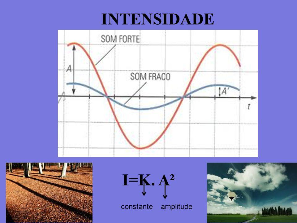 INTENSIDADE I=K. A² constanteamplitude