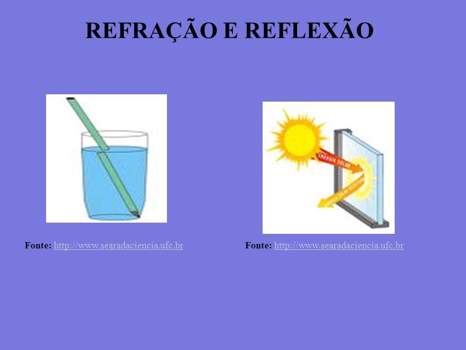 REFRAÇÃO E REFLEXÃO Fonte: http://www.searadaciencia.ufc.brhttp://www.searadaciencia.ufc.br Fonte: http://www.searadaciencia.ufc.brhttp://www.searadac