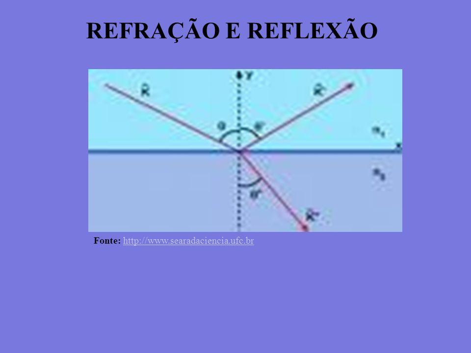 REFRAÇÃO E REFLEXÃO Fonte: http://www.searadaciencia.ufc.brhttp://www.searadaciencia.ufc.br