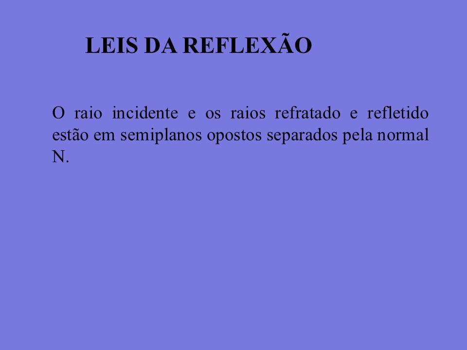 LEIS DA REFLEXÃO O raio incidente e os raios refratado e refletido estão em semiplanos opostos separados pela normal N.