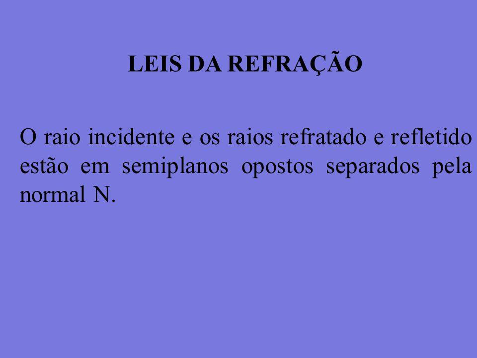 O raio incidente e os raios refratado e refletido estão em semiplanos opostos separados pela normal N.