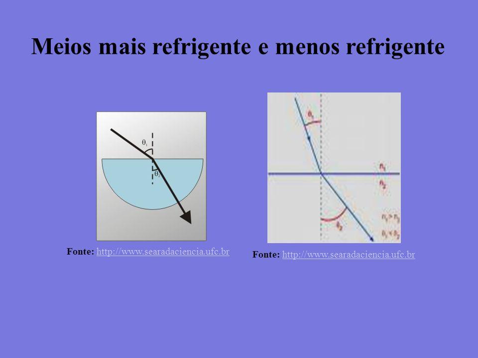 Meios mais refrigente e menos refrigente Fonte: http://www.searadaciencia.ufc.brhttp://www.searadaciencia.ufc.br Fonte: http://www.searadaciencia.ufc.