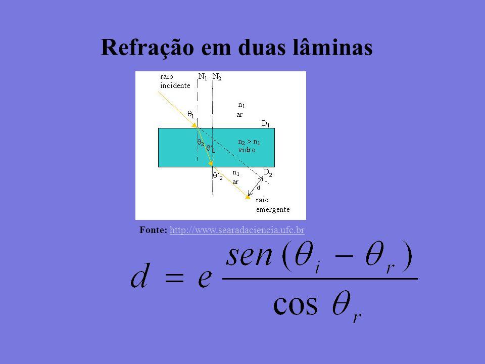 Refração em duas lâminas Fonte: http://www.searadaciencia.ufc.brhttp://www.searadaciencia.ufc.br