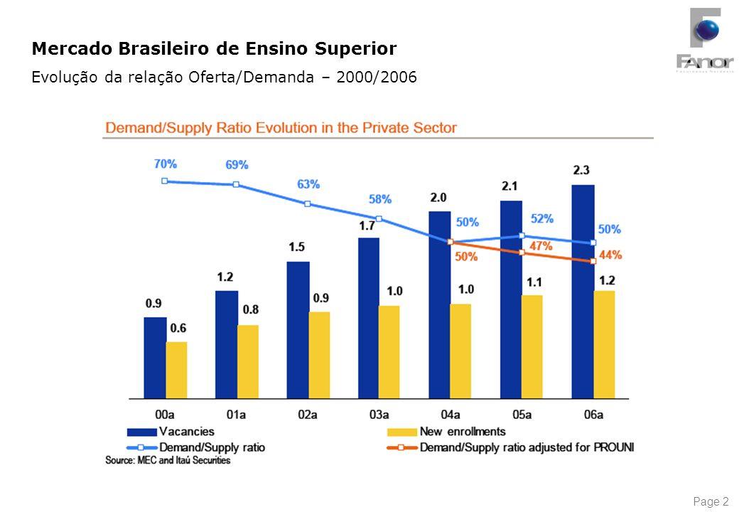 Page 2 Mercado Brasileiro de Ensino Superior Evolução da relação Oferta/Demanda – 2000/2006