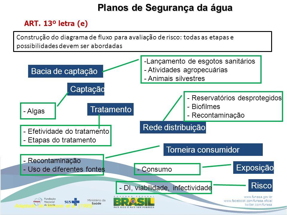 www.funasa.gov.br www.facebook.com/funasa.oficial twitter.com/funasa Bacia de captação Captação Exposição Risco Torneira consumidor Tratamento Rede di
