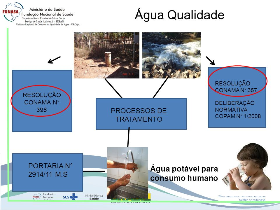www.funasa.gov.br www.facebook.com/funasa.oficial twitter.com/funasa Água Qualidade RESOLUÇÃO CONAMA N° 357 DELIBERAÇÃO NORMATIVA COPAM N° 1/2008 RESO
