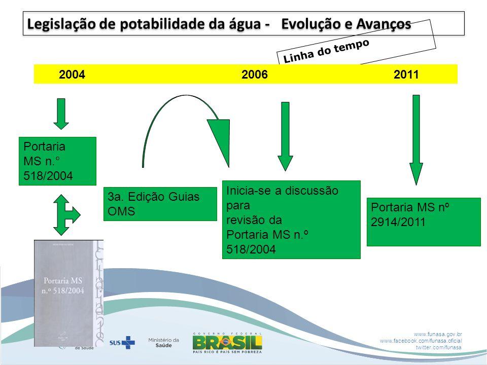 www.funasa.gov.br www.facebook.com/funasa.oficial twitter.com/funasa Linha do tempo 2004 2006 2011 Portaria MS n.° 518/2004 3a. Edição Guias OMS Inici
