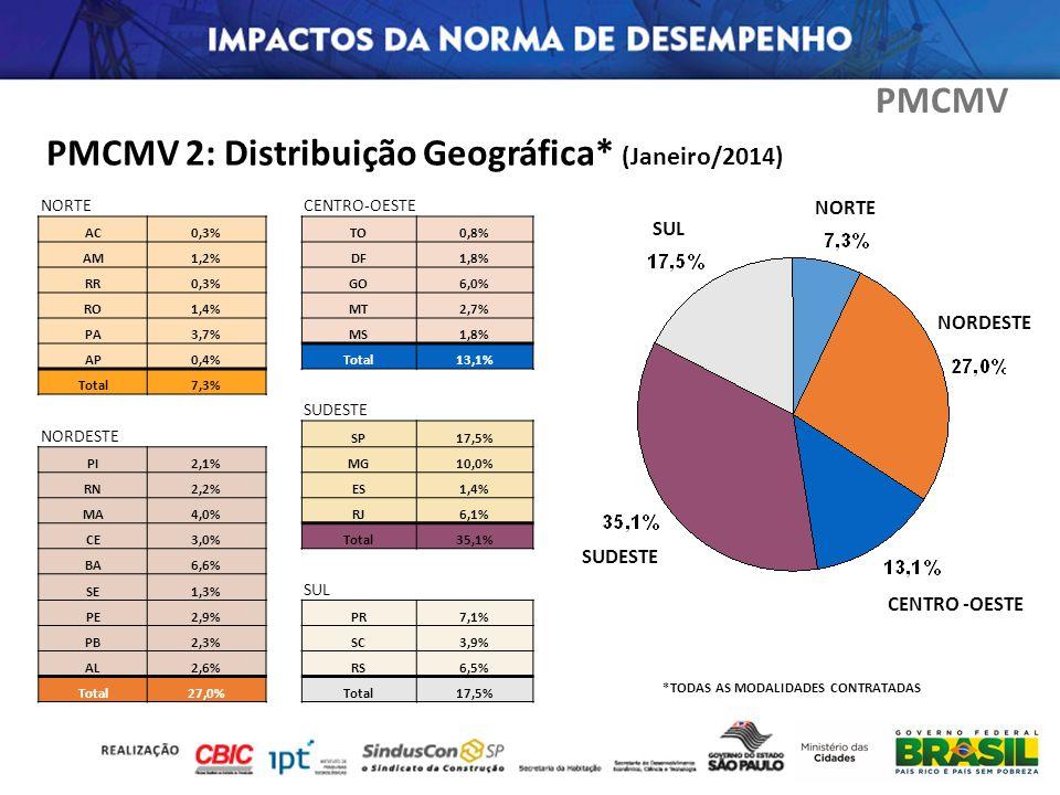 NORTECENTRO-OESTE AC0,3%TO0,8% AM1,2%DF1,8% RR0,3%GO6,0% RO1,4%MT2,7% PA3,7%MS1,8% AP0,4%Total13,1% Total7,3% SUDESTE NORDESTE SP17,5% PI2,1%MG10,0% R