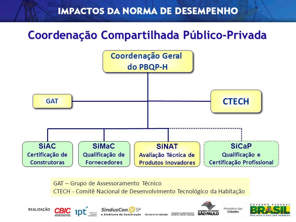 Coordenação Geral do PBQP-H Coordenação Geral do PBQP-H GAT CTECH SiNAT Avaliação Técnica de Produtos Inovadores SiNAT Avaliação Técnica de Produtos I