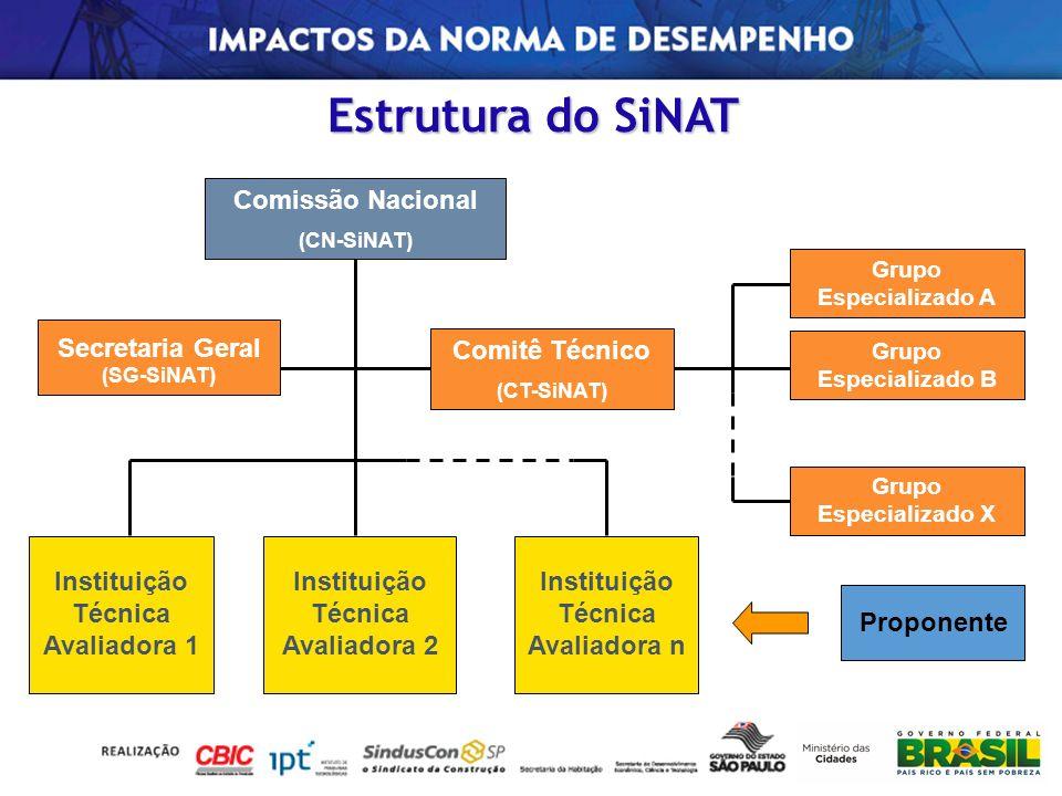 Estrutura do SiNAT Comitê Técnico (CT-SiNAT) Grupo Especializado A Grupo Especializado B Grupo Especializado X Comissão Nacional (CN-SiNAT) Secretaria