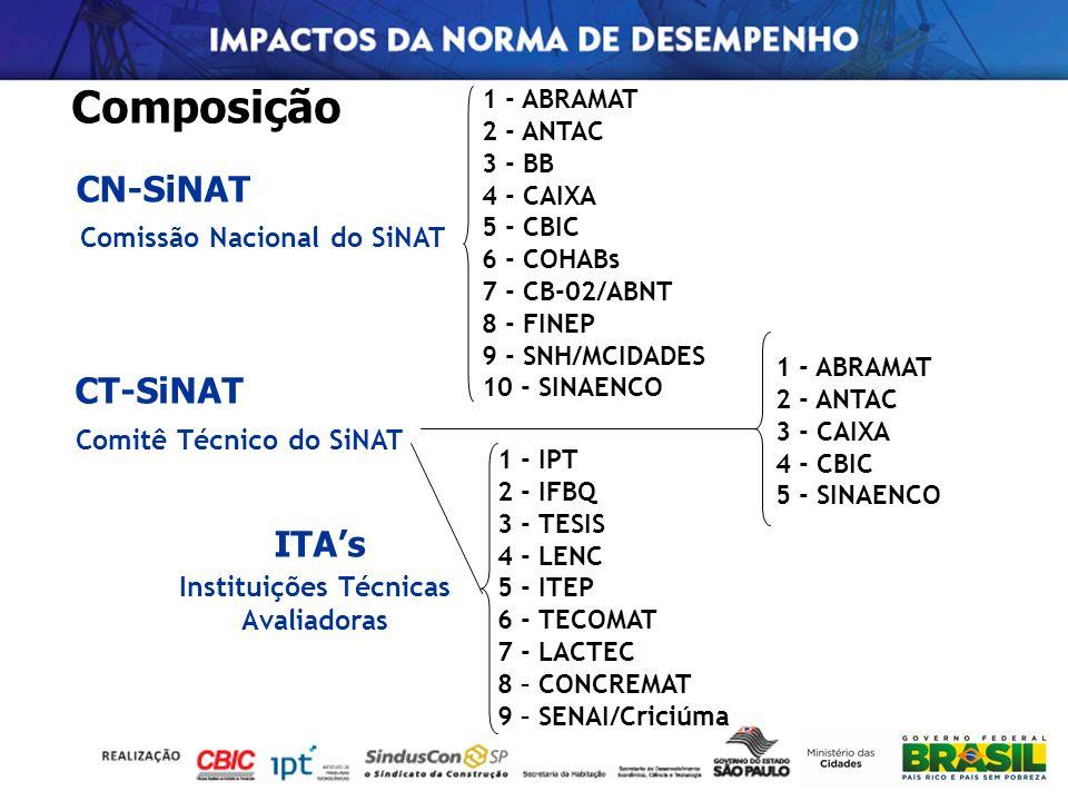 Composição CT-SiNAT Comitê Técnico do SiNAT CN-SiNAT Comissão Nacional do SiNAT ITAs Instituições Técnicas Avaliadoras 1 - ABRAMAT 2 - ANTAC 3 - CAIXA