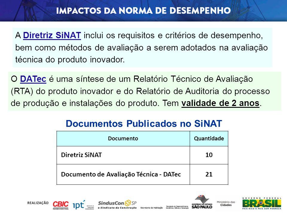 DocumentoQuantidade Diretriz SiNAT10 Documento de Avaliação Técnica - DATec21 Documentos Publicados no SiNAT A Diretriz SiNAT inclui os requisitos e c