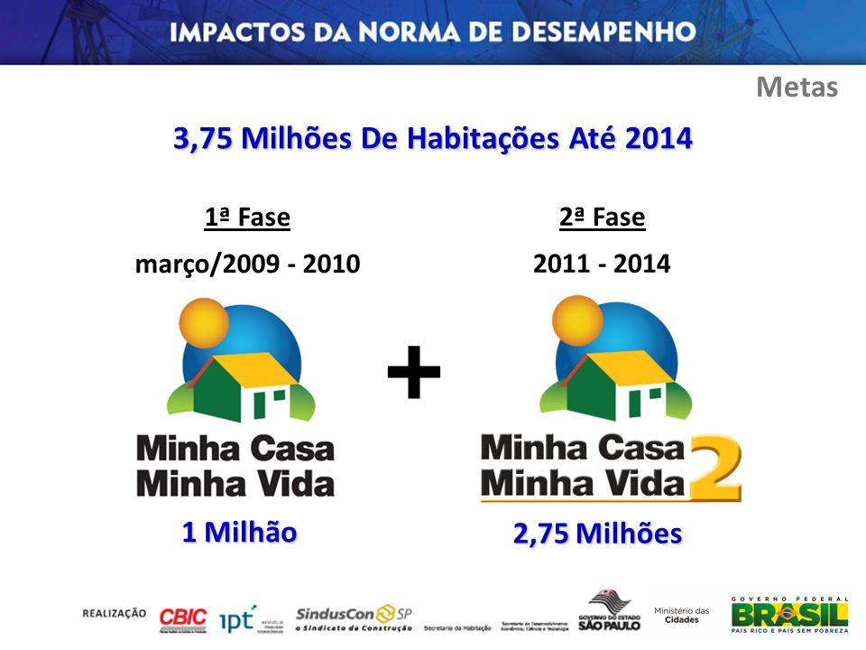 1 Milhão + 2,75 Milhões 3,75 Milhões De Habitações Até 2014 1ª Fase março/2009 - 2010 2ª Fase 2011 - 2014 Metas