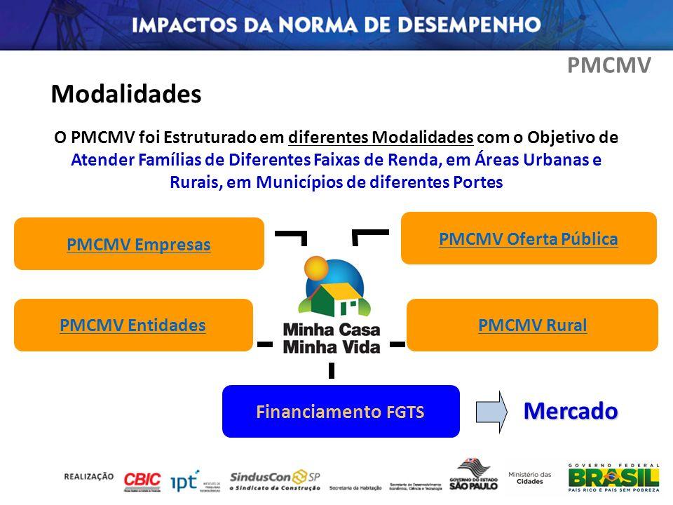 PMCMV Entidades PMCMV Empresas PMCMV Rural PMCMV Oferta Pública Financiamento FGTS PMCMV Mercado O PMCMV foi Estruturado em diferentes Modalidades com
