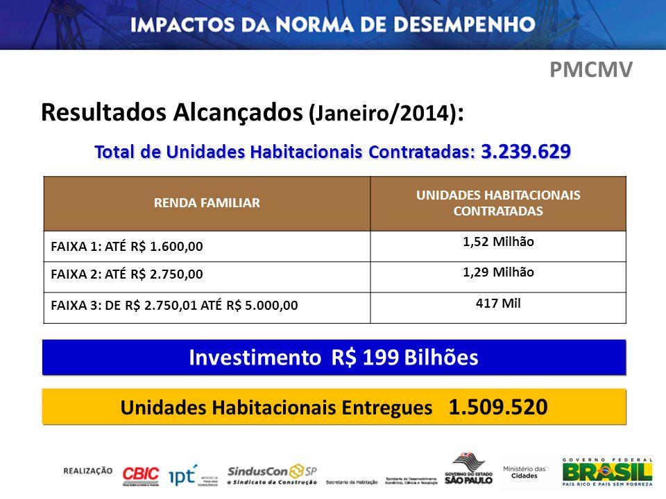 Resultados Alcançados (Janeiro/2014) : RENDA FAMILIAR UNIDADES HABITACIONAIS CONTRATADAS FAIXA 1: ATÉ R$ 1.600,00 1,52 Milhão FAIXA 2: ATÉ R$ 2.750,00