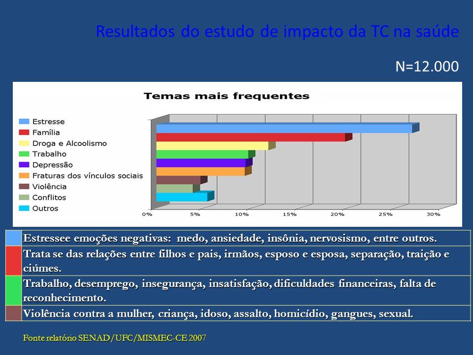 Resultados do estudo de impacto da TC na saúde N=12.000 Estressee emoções negativas: medo, ansiedade, insônia, nervosismo, entre outros.