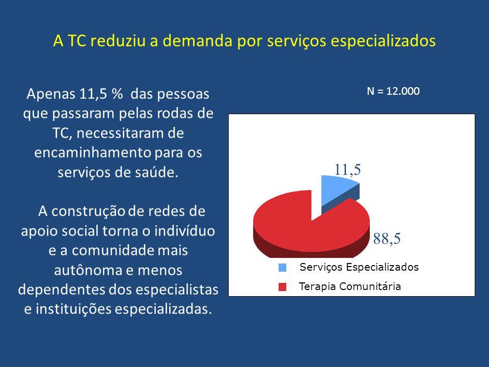 A TC reduziu a demanda por serviços especializados Apenas 11,5 % das pessoas que passaram pelas rodas de TC, necessitaram de encaminhamento para os se