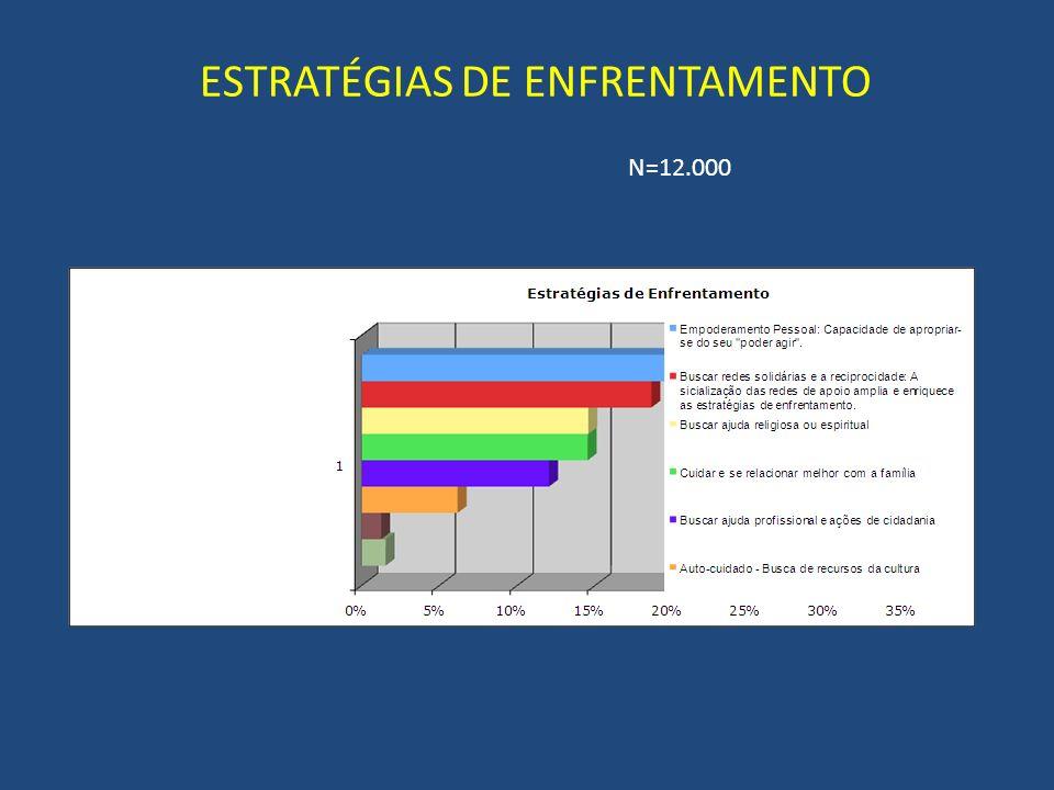 ESTRATÉGIAS DE ENFRENTAMENTO N=12.000