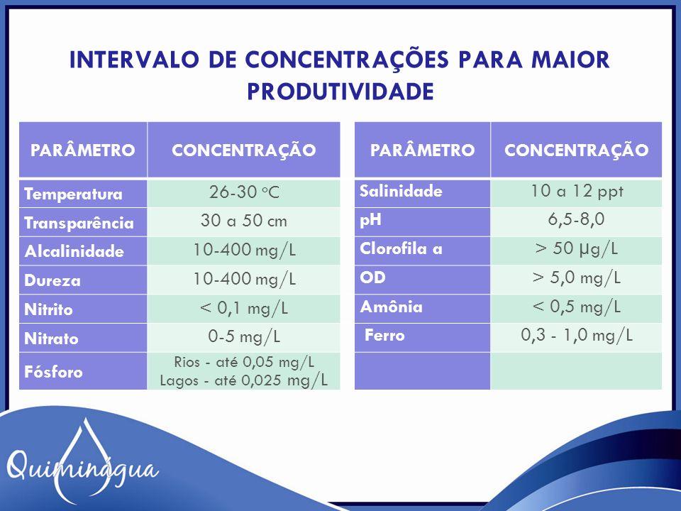 INTERVALO DE CONCENTRAÇÕES PARA MAIOR PRODUTIVIDADE PARÂMETROCONCENTRAÇÃO PARÂMETROCONCENTRAÇÃO Temperatura 26-30 o C Salinidade10 a 12 ppt Transparên