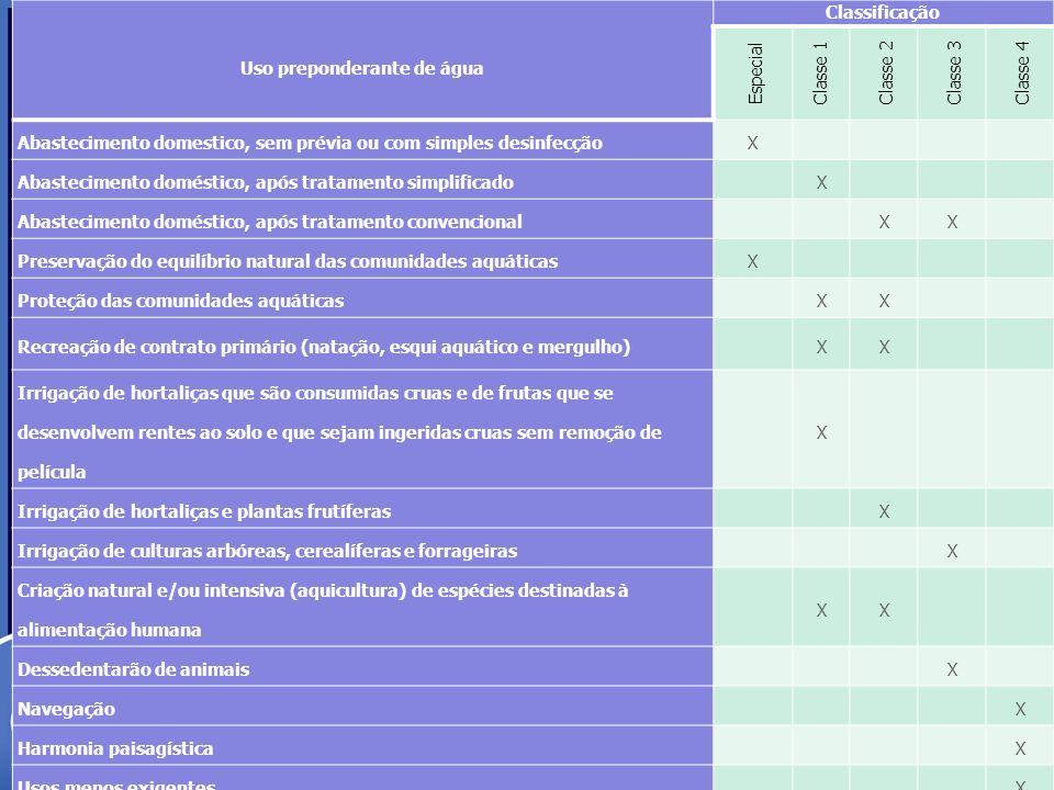 Uso preponderante de água Classificação Especial Classe 1 Classe 2 Classe 3 Classe 4 Abastecimento domestico, sem prévia ou com simples desinfecçãoX A