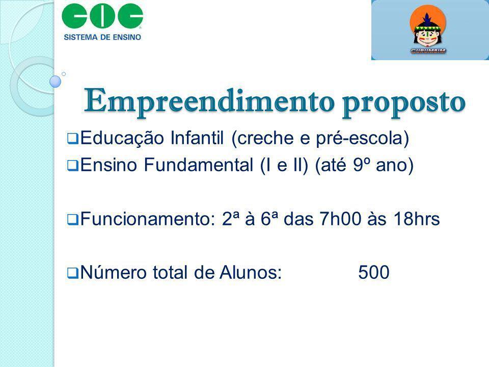 Empreendimento proposto Educação Infantil (creche e pré-escola) Ensino Fundamental (I e II) (até 9º ano) Funcionamento: 2ª à 6ª das 7h00 às 18hrs Núme