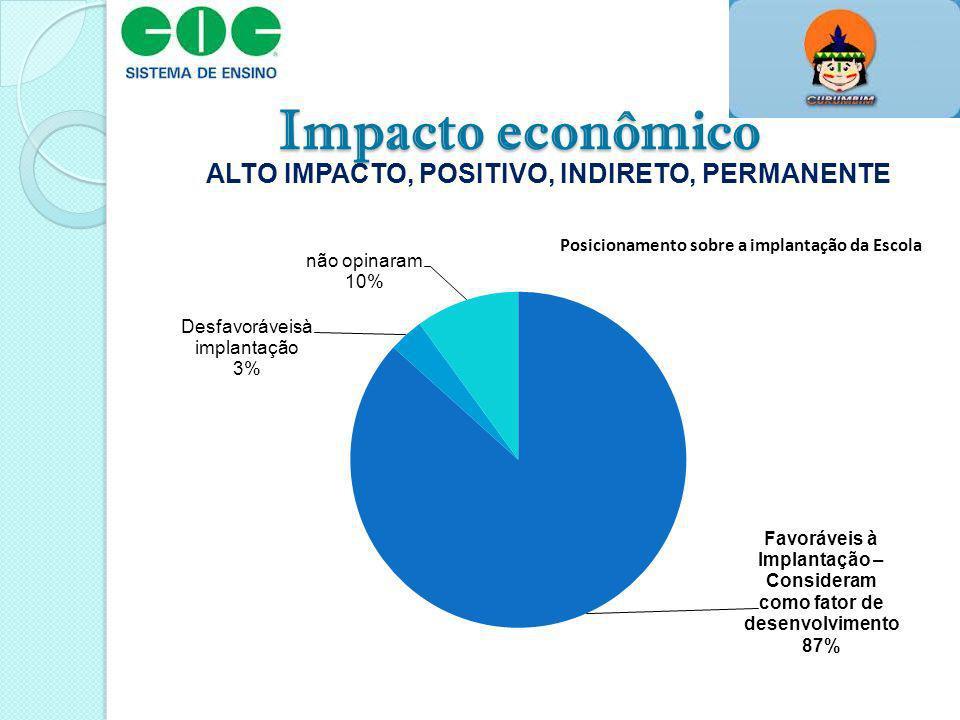 Impacto econômico ALTO IMPACTO, POSITIVO, INDIRETO, PERMANENTE