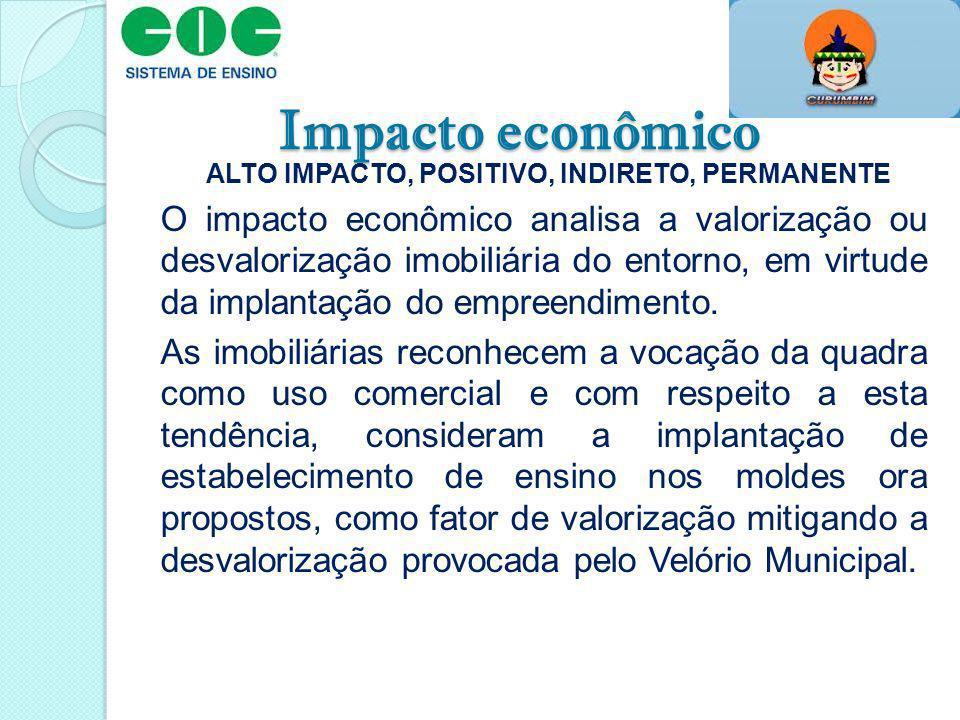 Impacto econômico ALTO IMPACTO, POSITIVO, INDIRETO, PERMANENTE O impacto econômico analisa a valorização ou desvalorização imobiliária do entorno, em