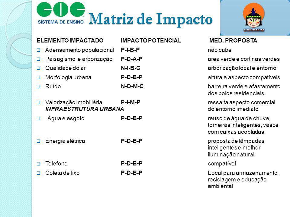 Matriz de Impacto ELEMENTO IMPACTADOIMPACTO POTENCIAL MED. PROPOSTA Adensamento populacionalP-I-B-Pnão cabe Paisagismo e arborizaçãoP-D-A-Párea verde