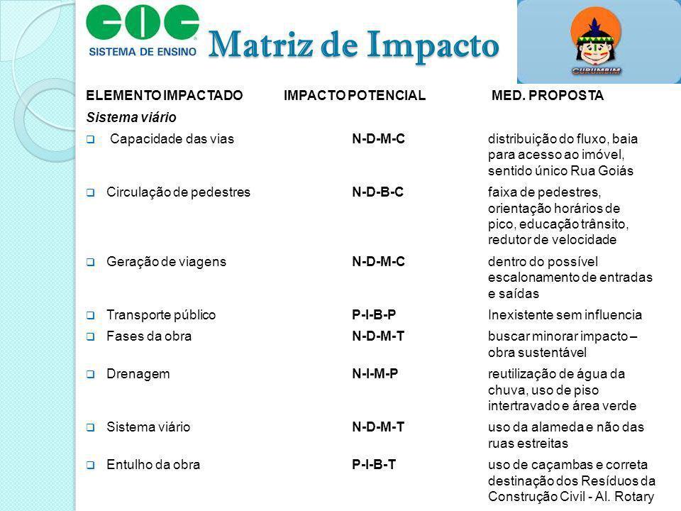 Matriz de Impacto ELEMENTO IMPACTADOIMPACTO POTENCIAL MED. PROPOSTA Sistema viário Capacidade das viasN-D-M-Cdistribuição do fluxo, baia para acesso a