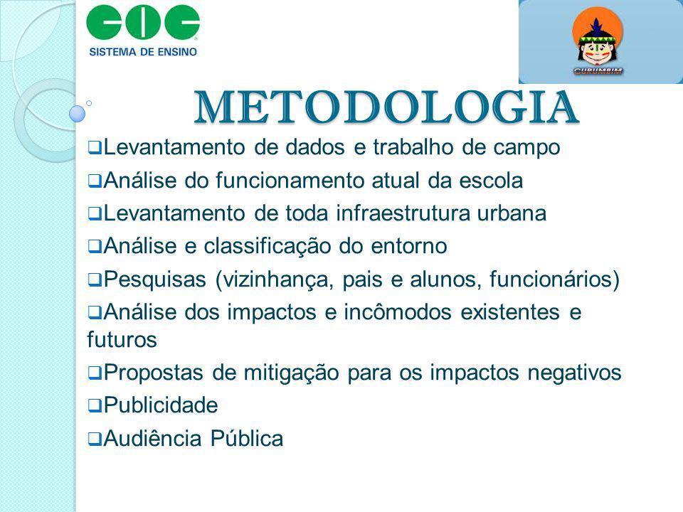 METODOLOGIA Levantamento de dados e trabalho de campo Análise do funcionamento atual da escola Levantamento de toda infraestrutura urbana Análise e cl