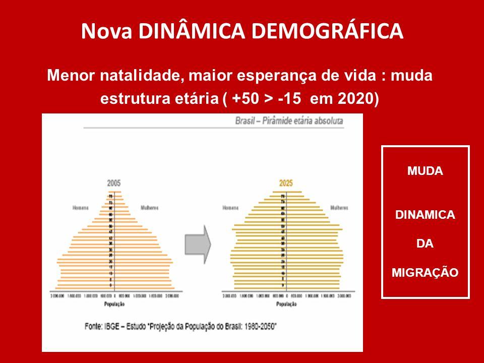 Nova DINÂMICA DEMOGRÁFICA Menor natalidade, maior esperança de vida : muda estrutura etária ( +50 > -15 em 2020) MUDA DINAMICA DA MIGRAÇÃO