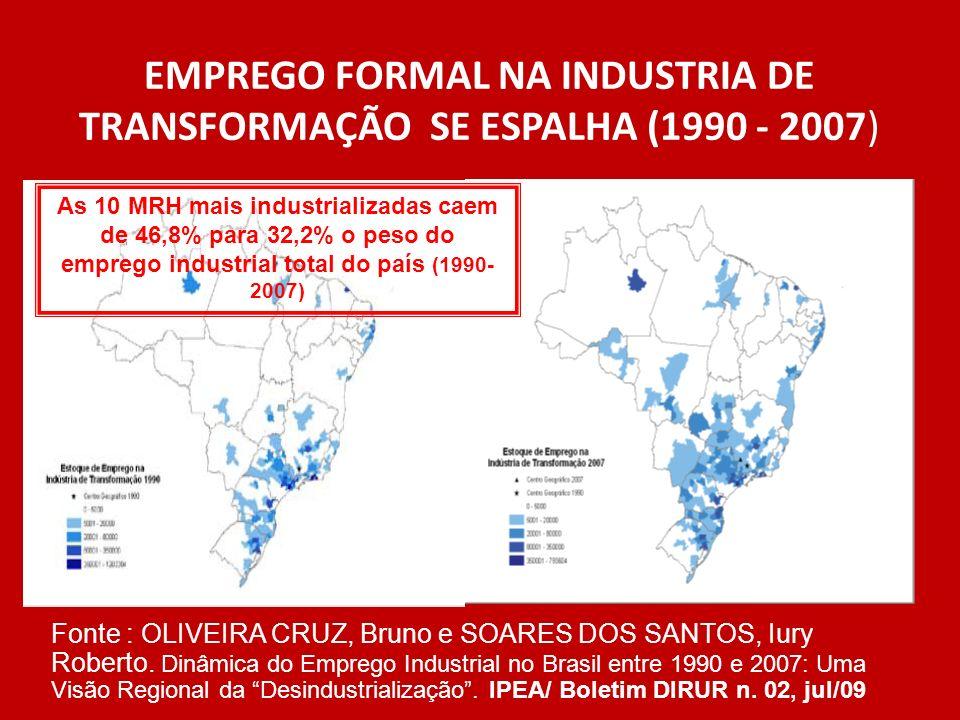 EMPREGO FORMAL NA INDUSTRIA DE TRANSFORMAÇÃO SE ESPALHA (1990 - 2007) Fonte : OLIVEIRA CRUZ, Bruno e SOARES DOS SANTOS, Iury Roberto. Dinâmica do Empr