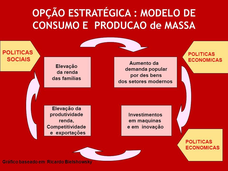 OPÇÃO ESTRATÉGICA : MODELO DE CONSUMO E PRODUCAO de MASSA Elevação da renda das famílias Aumento da demanda popular por des bens dos setores modernos